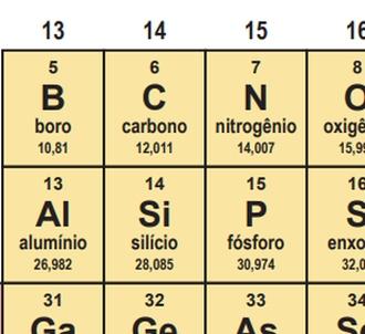 silício e carbono na tabela periódica